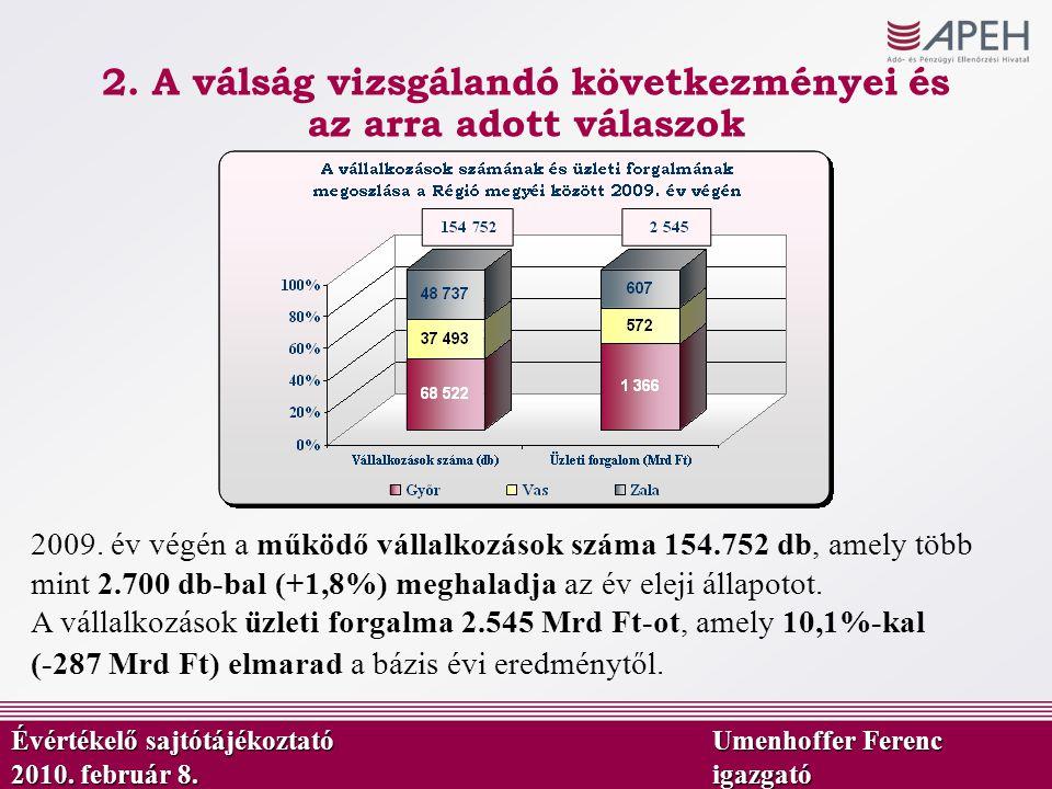 9,6 Mrd Ft Az önadózásos bevételek alakulása a régióban 2009 - 2010.