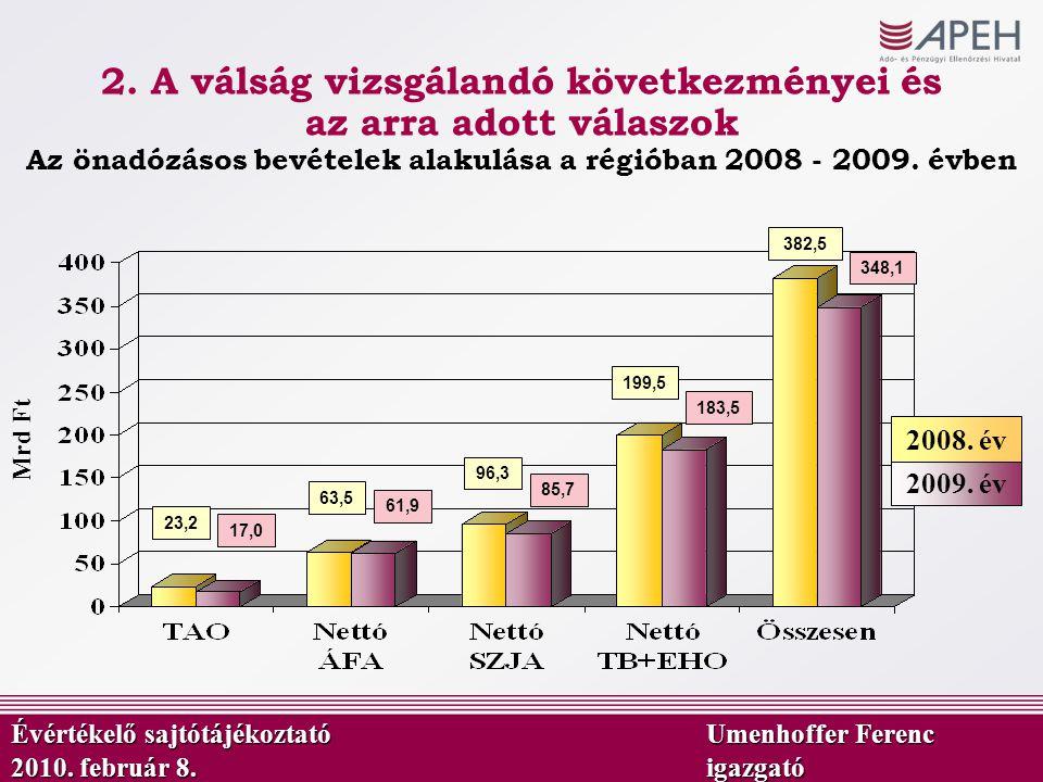 63,5 Mrd Ft Az önadózásos bevételek alakulása a régióban 2008 - 2009. évben 61,9 96,3 85,7 199,5 382,5 23,2 17,0 348,1 183,5 2009. év 2008. év Évérték
