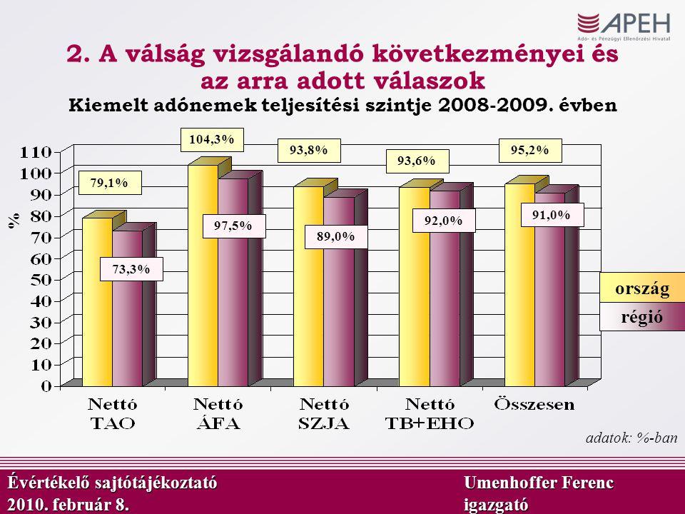 Kiemelt adónemek teljesítési szintje 2008-2009. évben régió ország 91,0% 92,0% 89,0% 97,5% 73,3% adatok: %-ban 95,2% 93,6% 93,8% 104,3% 79,1% % Évérté