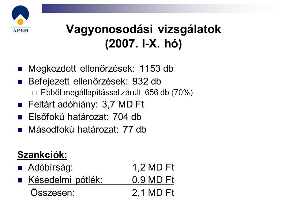 Vagyonosodási vizsgálatok (2007. I-X. hó) Megkezdett ellenőrzések: 1153 db Befejezett ellenőrzések: 932 db  Ebből megállapítással zárult: 656 db (70%