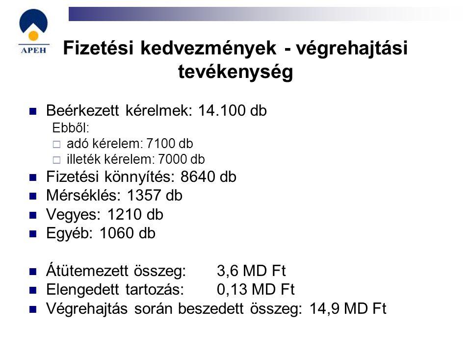 Fizetési kedvezmények - végrehajtási tevékenység Beérkezett kérelmek: 14.100 db Ebből:  adó kérelem: 7100 db  illeték kérelem: 7000 db Fizetési könn
