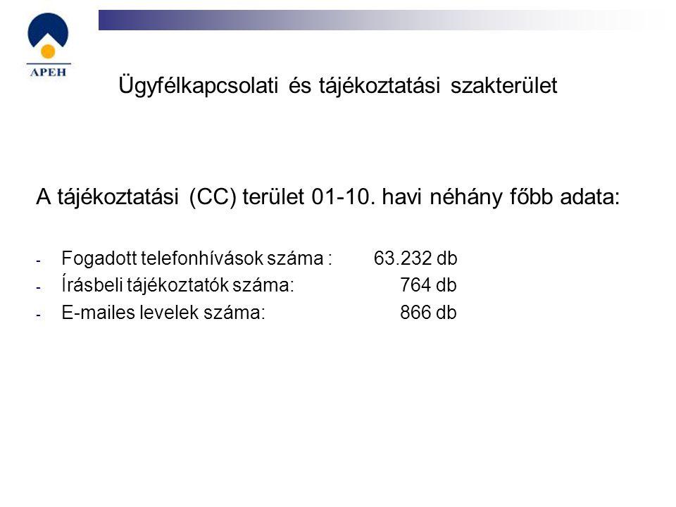 Ügyfélkapcsolati és tájékoztatási szakterület A tájékoztatási (CC) terület 01-10. havi néhány főbb adata: - Fogadott telefonhívások száma : 63.232 db