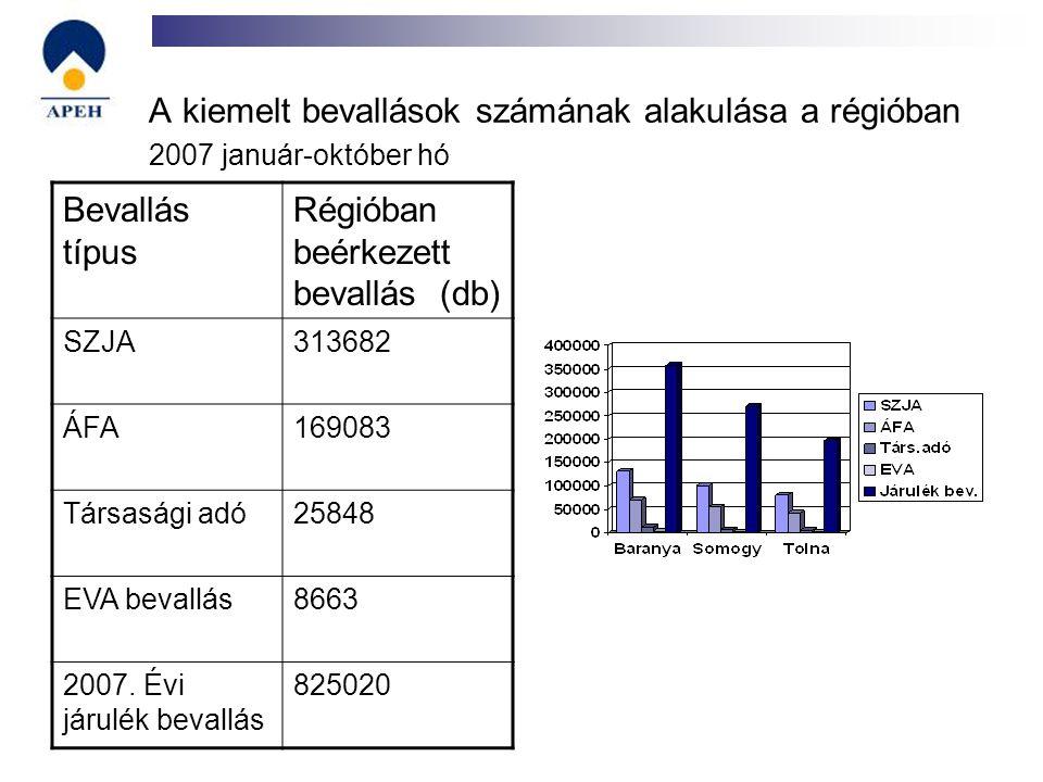 A kiemelt bevallások számának alakulása a régióban 2007 január-október hó Bevallás típus Régióban beérkezett bevallás (db) SZJA313682 ÁFA169083 Társas