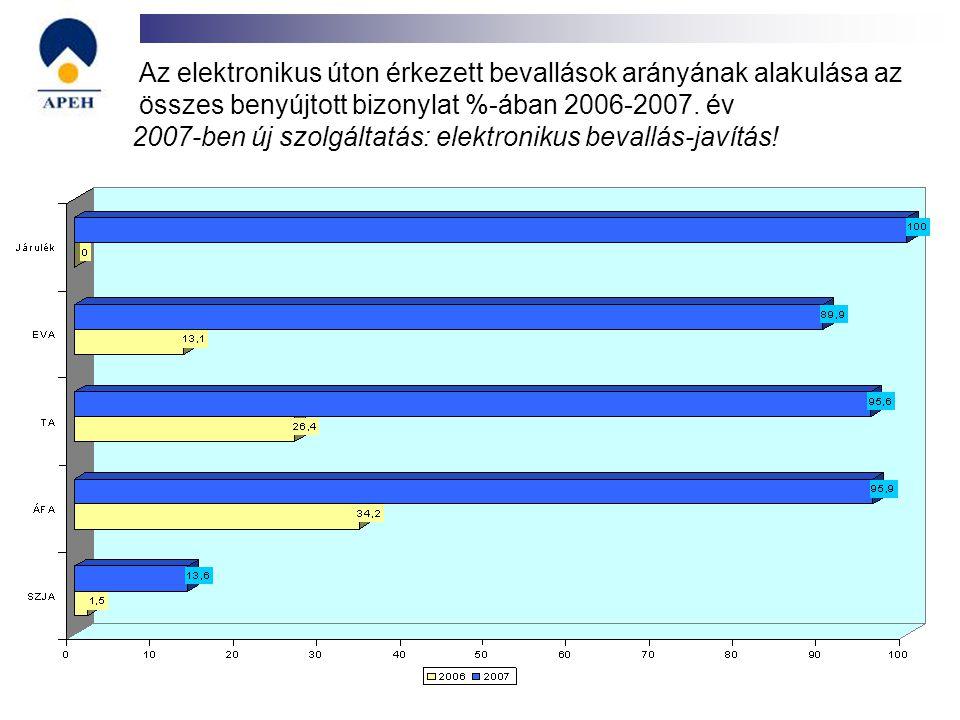 Az elektronikus úton érkezett bevallások arányának alakulása az összes benyújtott bizonylat %-ában 2006-2007. év 2007-ben új szolgáltatás: elektroniku