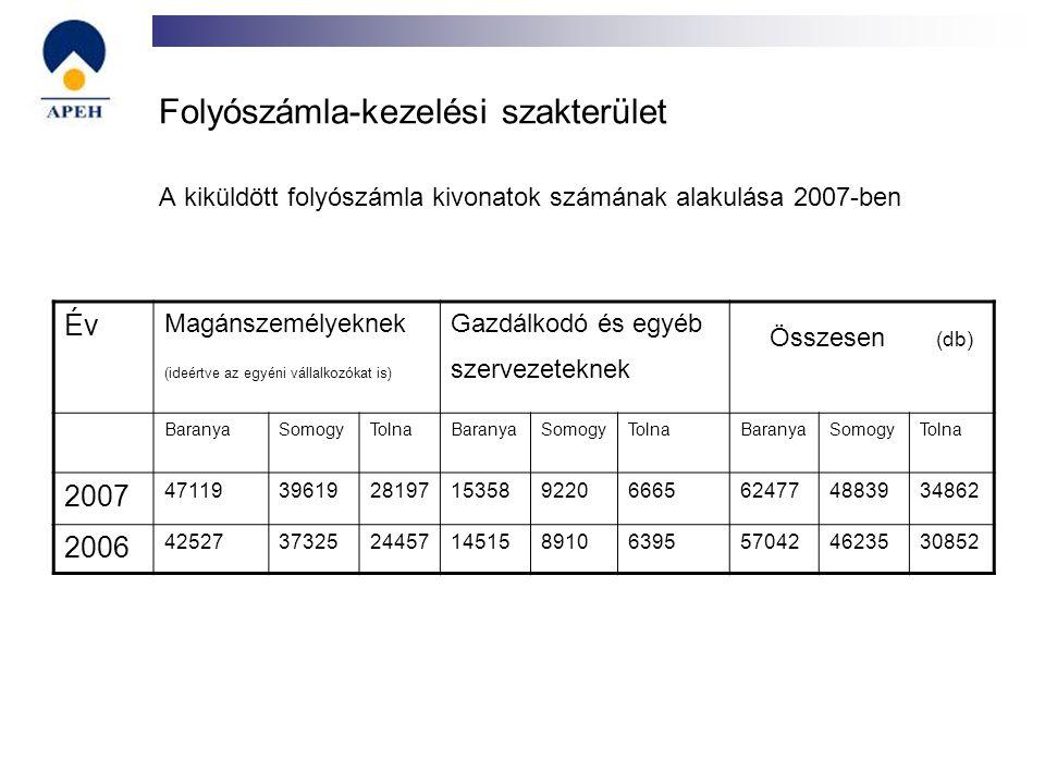 Folyószámla-kezelési szakterület A kiküldött folyószámla kivonatok számának alakulása 2007-ben Év Magánszemélyeknek (ideértve az egyéni vállalkozókat