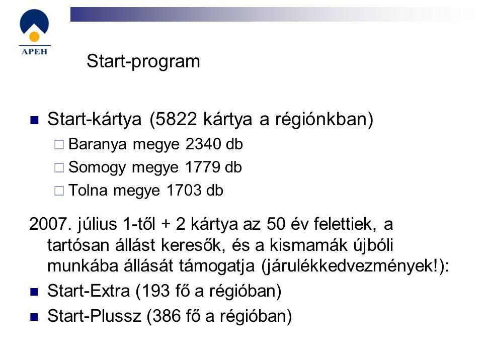 Start-program Start-kártya (5822 kártya a régiónkban)  Baranya megye 2340 db  Somogy megye 1779 db  Tolna megye 1703 db 2007. július 1-től + 2 kárt