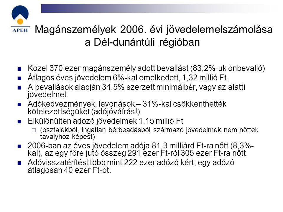 Magánszemélyek 2006. évi jövedelemelszámolása a Dél-dunántúli régióban Közel 370 ezer magánszemély adott bevallást (83,2%-uk önbevalló) Átlagos éves j