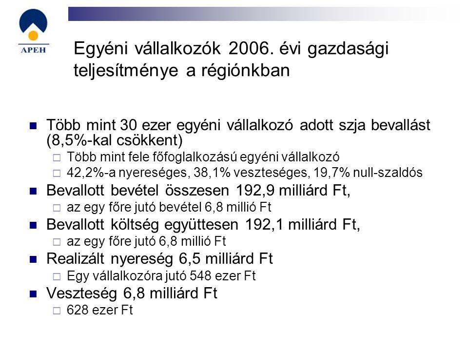 Egyéni vállalkozók 2006. évi gazdasági teljesítménye a régiónkban Több mint 30 ezer egyéni vállalkozó adott szja bevallást (8,5%-kal csökkent)  Több