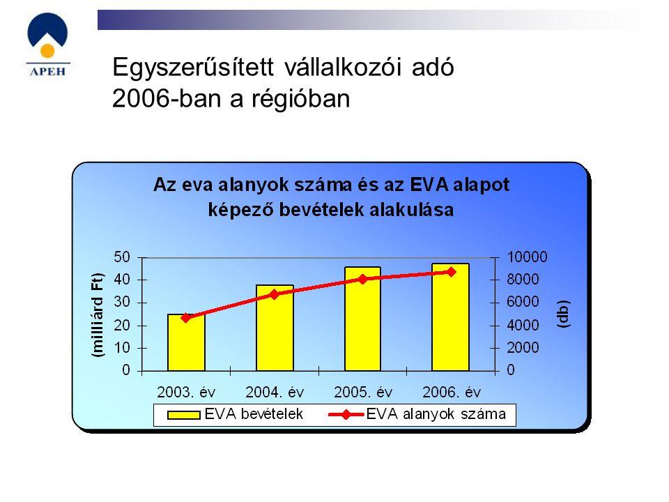 Az elektronikus úton érkezett bevallások arányának alakulása az összes benyújtott bizonylat %-ában 2006-2007.