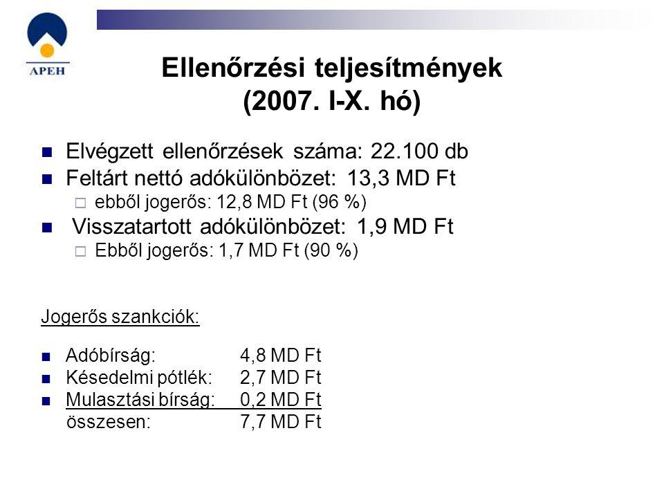 Ellenőrzési teljesítmények (2007. I-X. hó) Elvégzett ellenőrzések száma: 22.100 db Feltárt nettó adókülönbözet: 13,3 MD Ft  ebből jogerős: 12,8 MD Ft