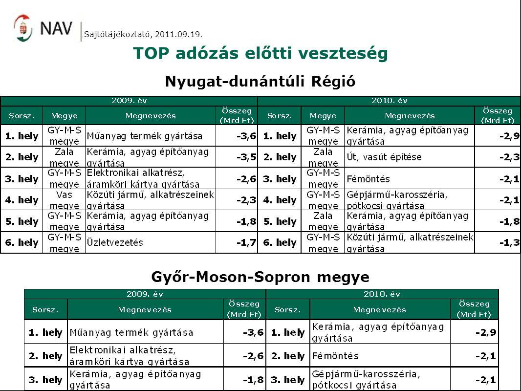 TOP adózás előtti veszteség Sajtótájékoztató, 2011.09.19.