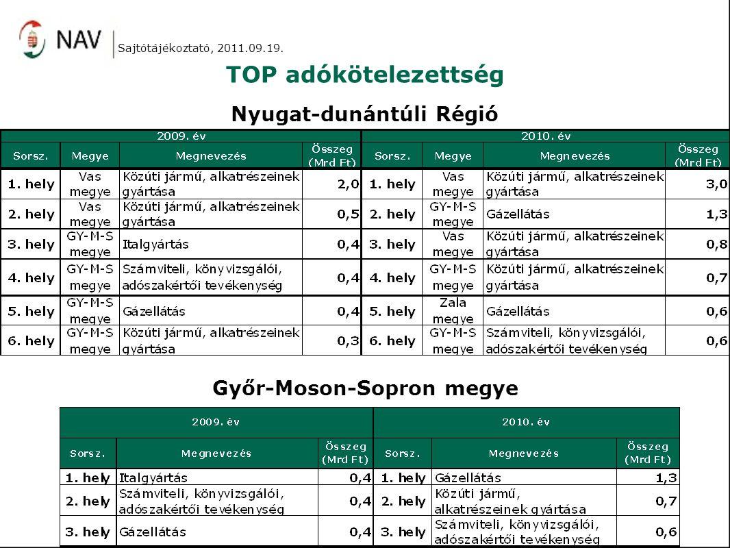 TOP adókötelezettség Sajtótájékoztató, 2011.09.19. Nyugat-dunántúli Régió Győr-Moson-Sopron megye
