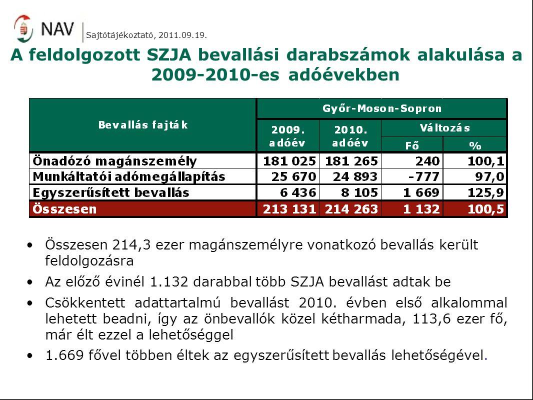 A feldolgozott SZJA bevallási darabszámok alakulása a 2009-2010-es adóévekben Összesen 214,3 ezer magánszemélyre vonatkozó bevallás került feldolgozásra Az előző évinél 1.132 darabbal több SZJA bevallást adtak be Csökkentett adattartalmú bevallást 2010.