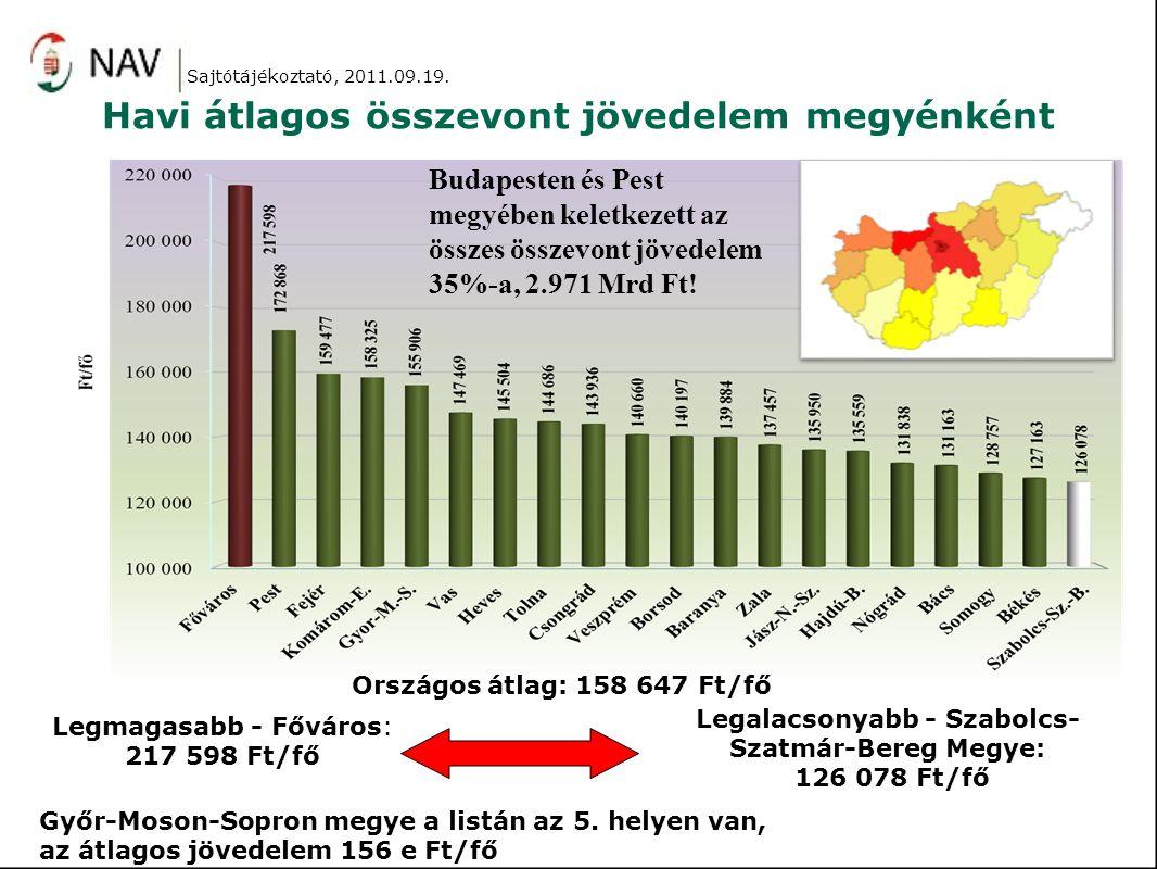 Havi átlagos összevont jövedelem megyénként Országos átlag: 158 647 Ft/fő Legmagasabb - Főváros: 217 598 Ft/fő Legalacsonyabb - Szabolcs- Szatmár-Bereg Megye: 126 078 Ft/fő Budapesten és Pest megyében keletkezett az összes összevont jövedelem 35%-a, 2.971 Mrd Ft.