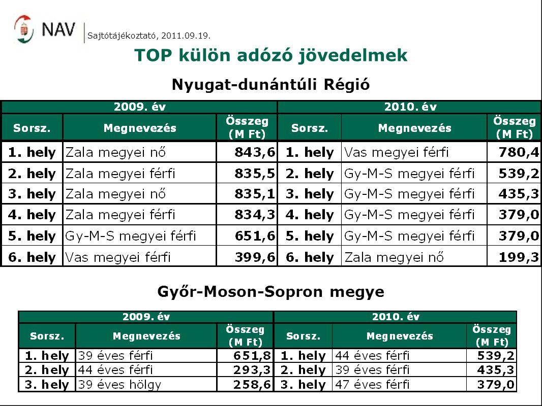 TOP külön adózó jövedelmek Sajtótájékoztató, 2011.09.19.