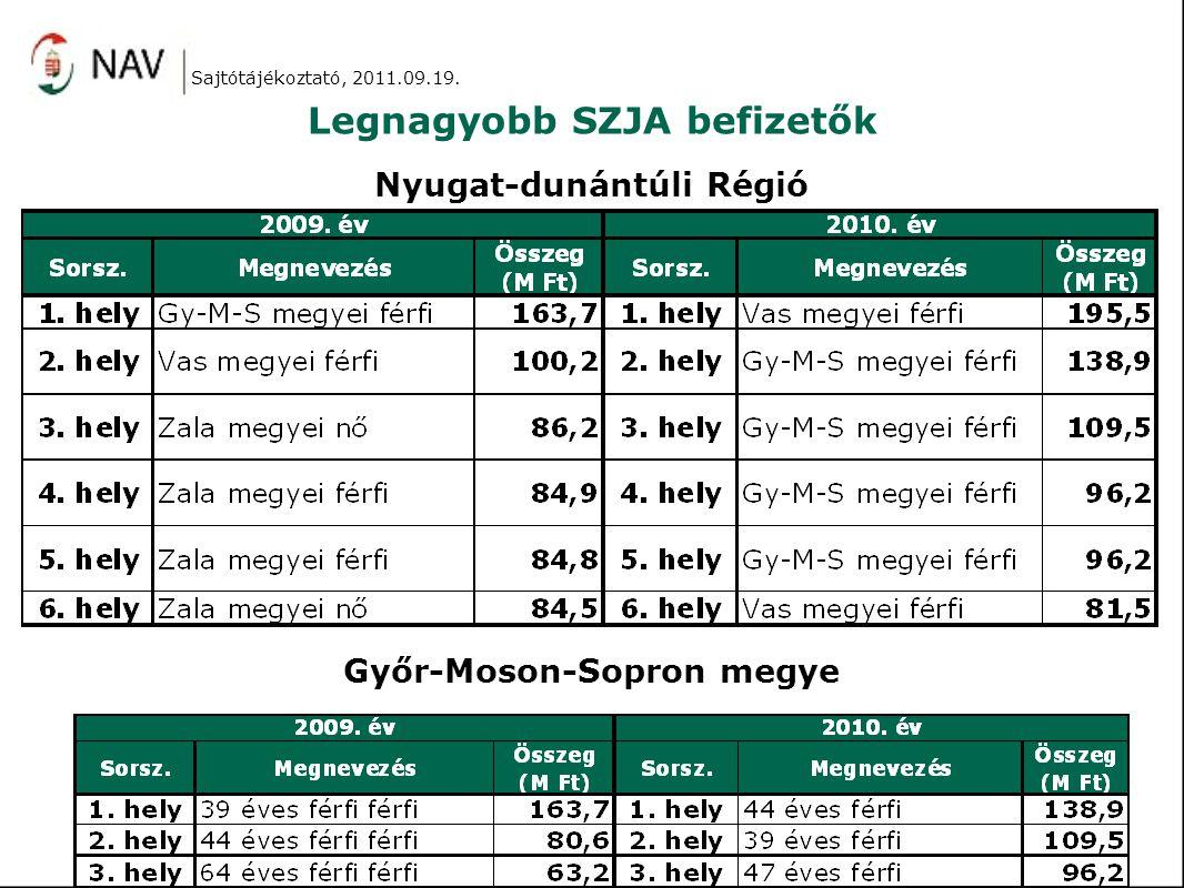 Legnagyobb SZJA befizetők Sajtótájékoztató, 2011.09.19.