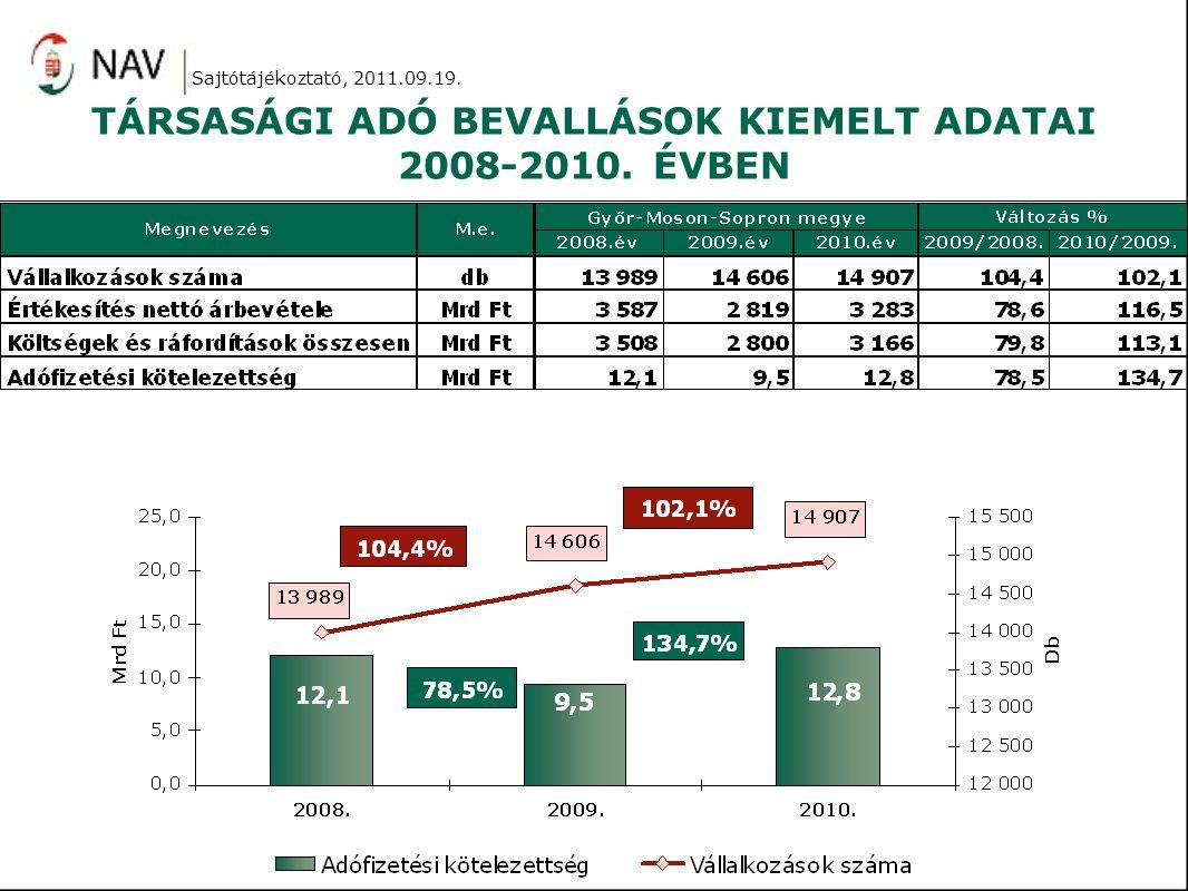 Sajtótájékoztató, 2011.09.19. TÁRSASÁGI ADÓ BEVALLÁSOK KIEMELT ADATAI 2008-2010. ÉVBEN