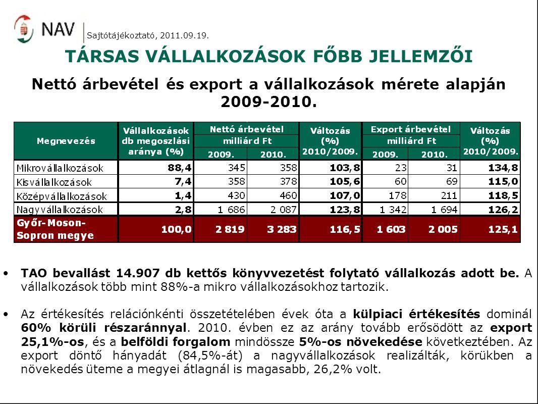 TÁRSAS VÁLLALKOZÁSOK FŐBB JELLEMZŐI TAO bevallást 14.907 db kettős könyvvezetést folytató vállalkozás adott be.