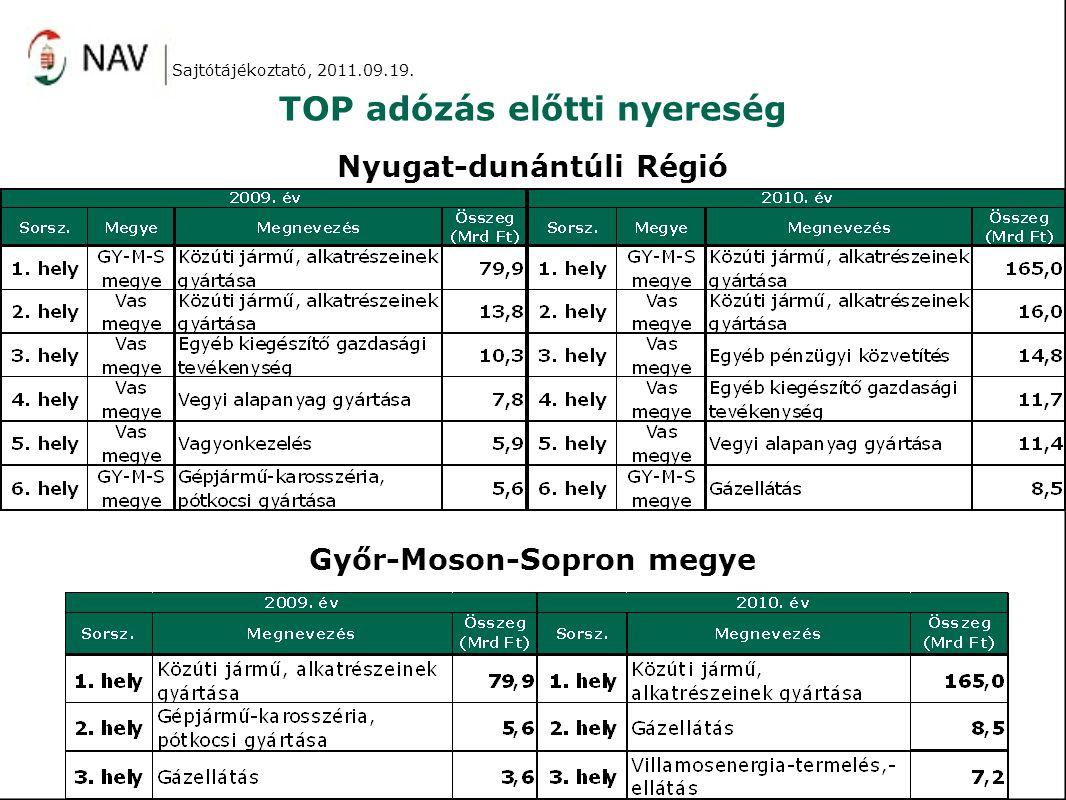 TOP adózás előtti nyereség Sajtótájékoztató, 2011.09.19.