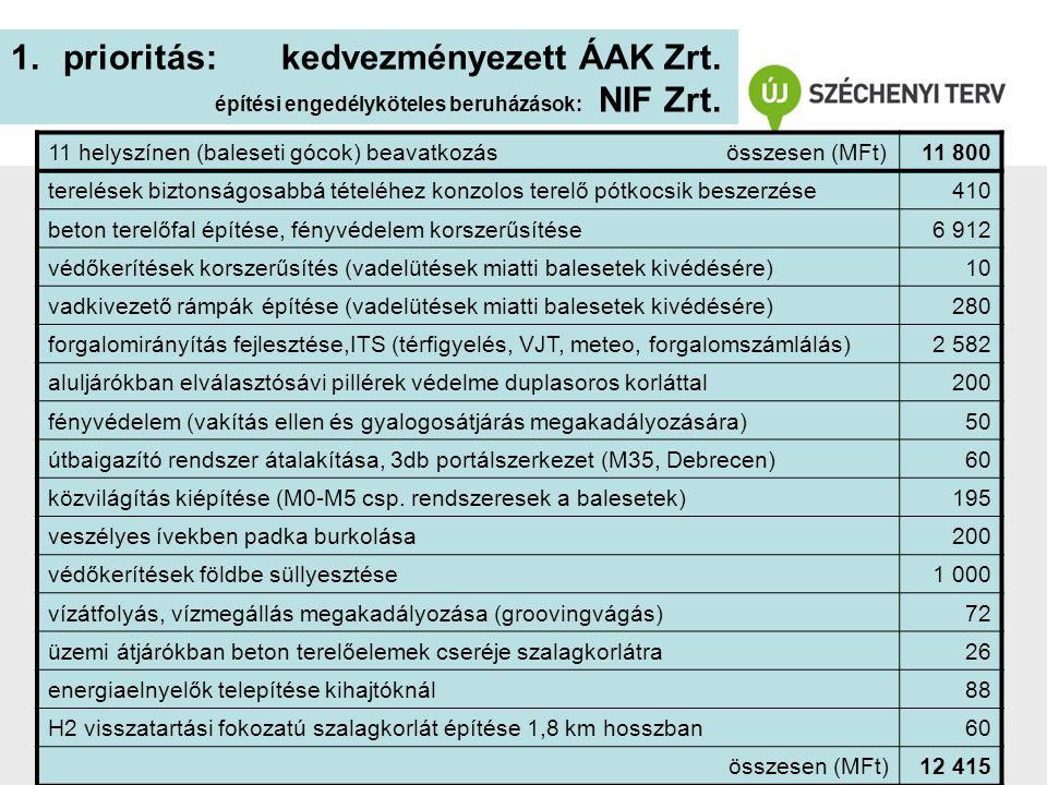 1.prioritás: kedvezményezett ÁAK Zrt. építési engedélyköteles beruházások: NIF Zrt. 11 helyszínen (baleseti gócok) beavatkozás összesen (MFt)11 800 te