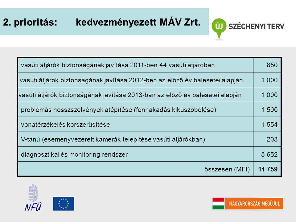 2. prioritás: kedvezményezett MÁV Zrt. vasúti átjárók biztonságának javítása 2011-ben 44 vasúti átjáróban850 vasúti átjárók biztonságának javítása 201