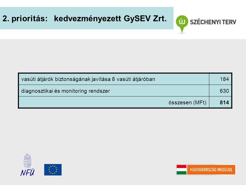 2. prioritás: kedvezményezett GySEV Zrt. vasúti átjárók biztonságának javítása 8 vasúti átjáróban184 diagnosztikai és monitoring rendszer630 összesen