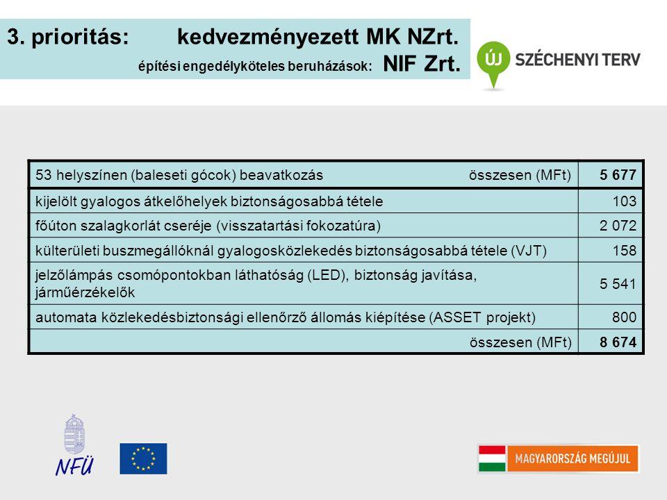 3. prioritás: kedvezményezett MK NZrt. építési engedélyköteles beruházások: NIF Zrt. 53 helyszínen (baleseti gócok) beavatkozás összesen (MFt)5 677 ki