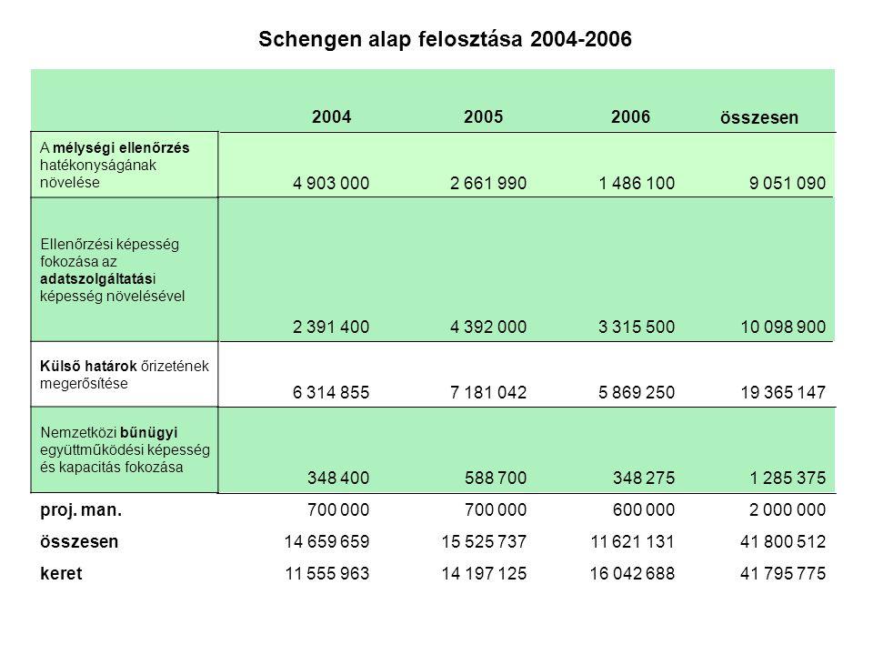 2004 2005 2006 összesen A mélységi ellenőrzés hatékonyságának növelése 4 903 0002 661 9901 486 1009 051 090 Ellenőrzési képesség fokozása az adatszolg