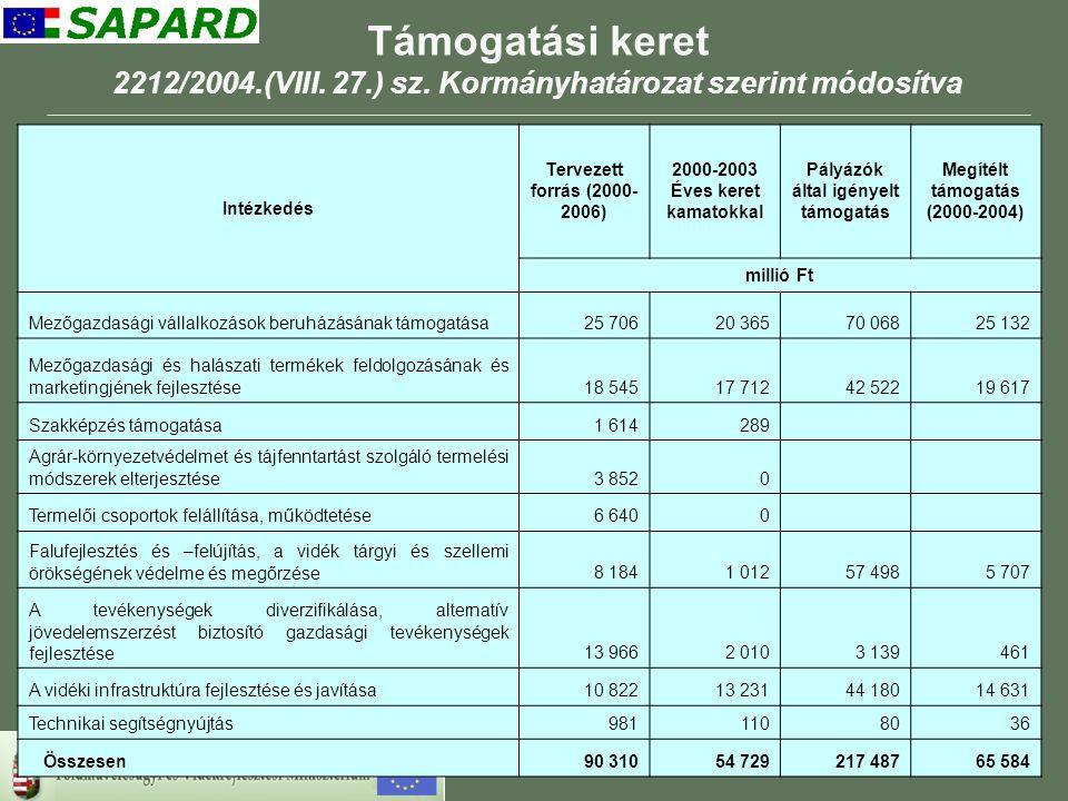 11 Támogatási keret 2212/2004.(VIII.27.) sz.