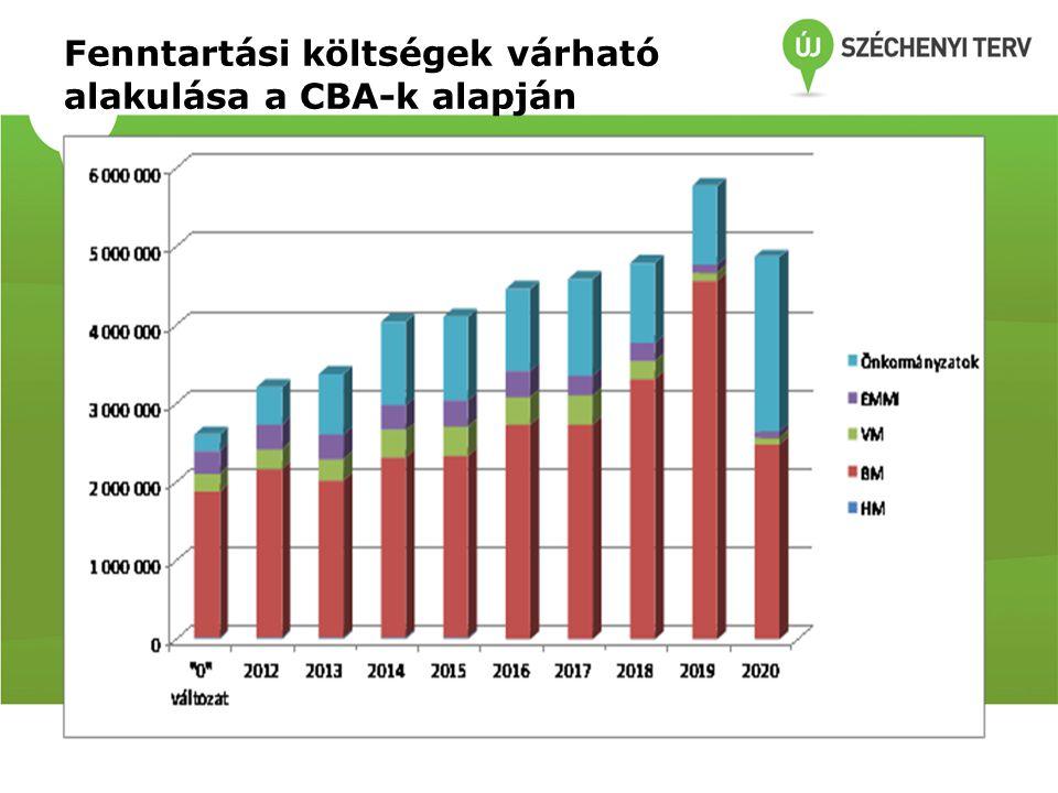 Fenntartási költségek várható alakulása a CBA-k alapján