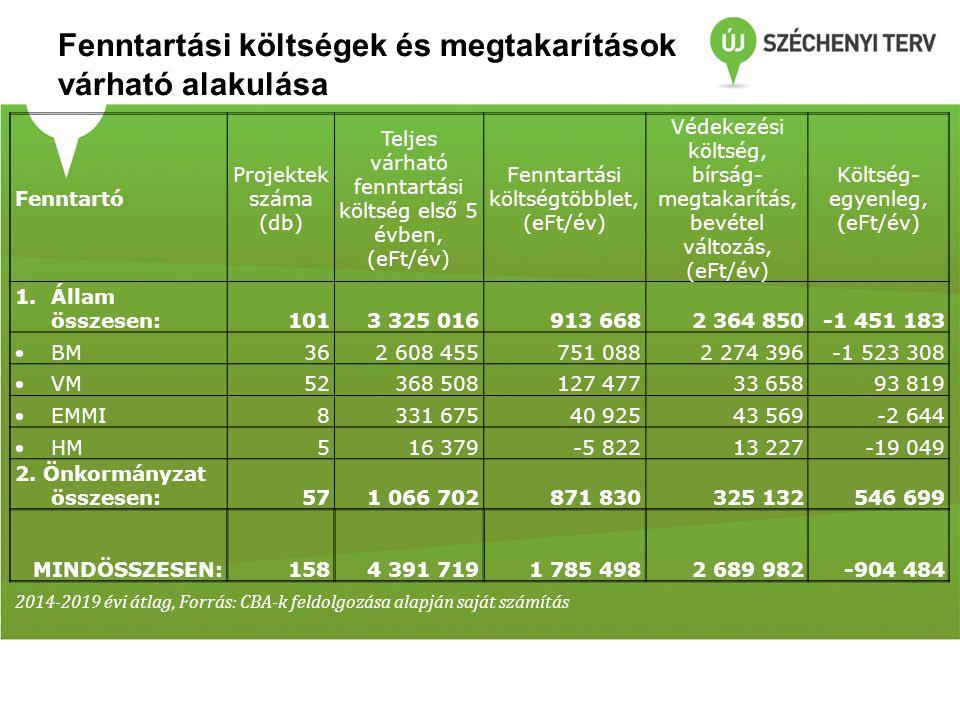 A projektek eredményeképp összességében pénzügyi megtakarítás jelentkezik ÁLLAM : A legtöbb minisztériumnál megtakarításból származó többlet prognoszt i zálható A Vidékfejlesztési Minisztériumnál költségtöbblet jelentkezik:  Az élőhely-védelem és kezelés jelentős fenntartási költségeket jelent  Az élőhely-védelem bevételkiesést okoz a nemzeti parkoknál ÖNKORMÁNYZAT Jelentős többletköltség várható elsősorban a rekultivációs projektek miatt