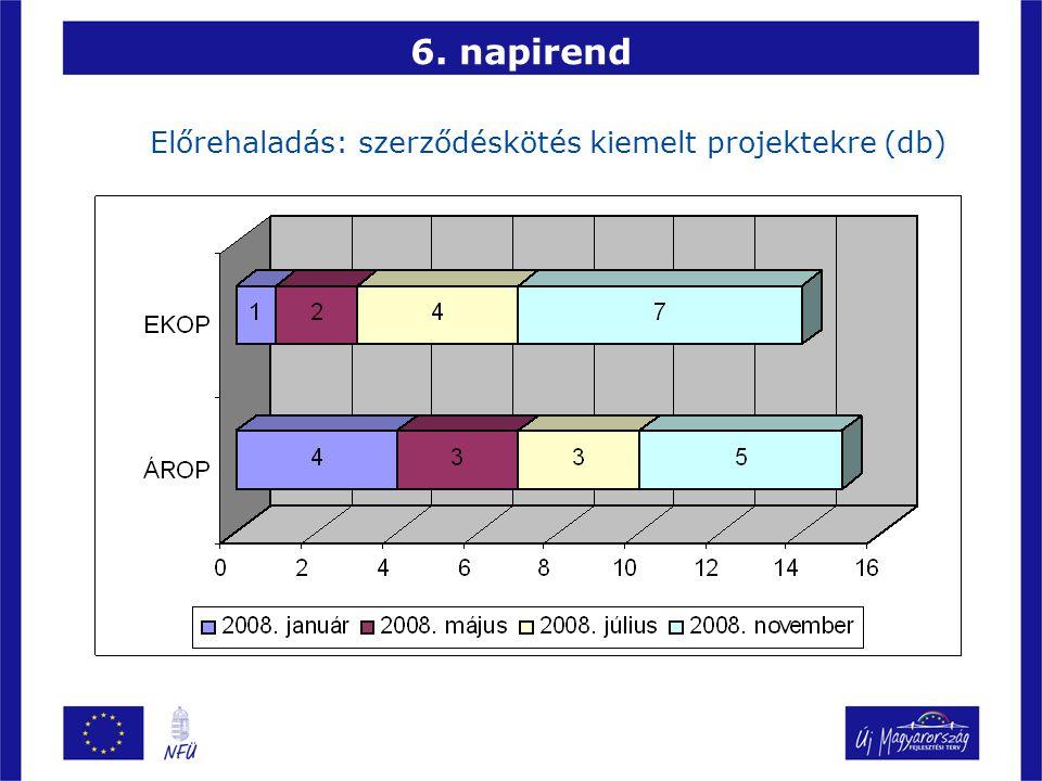 6. napirend Előrehaladás: szerződéskötés kiemelt projektekre (db)