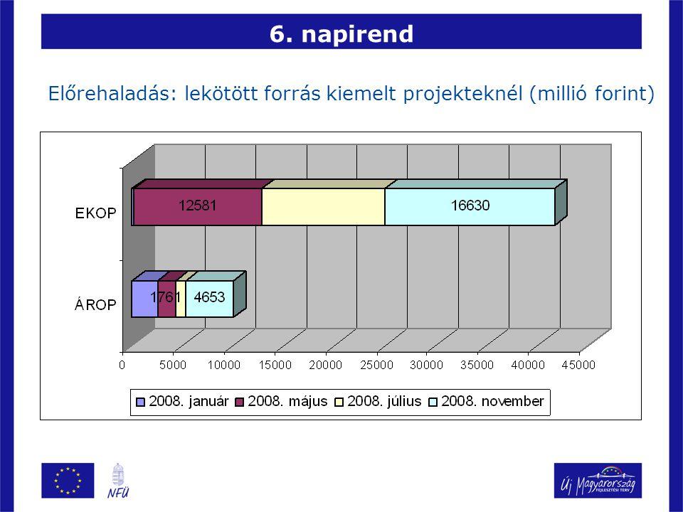 6. napirend Előrehaladás: lekötött forrás kiemelt projekteknél (millió forint)