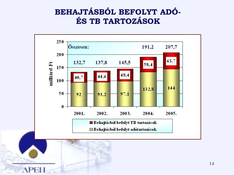 14 BEHAJTÁSBÓL BEFOLYT ADÓ- ÉS TB TARTOZÁSOK Összesen: 191,2 207,7 132,7 137,8 145,5