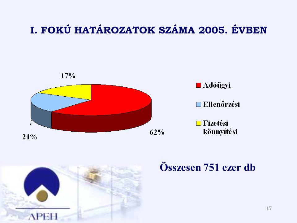 17 I. FOKÚ HATÁROZATOK SZÁMA 2005. ÉVBEN Összesen 751 ezer db