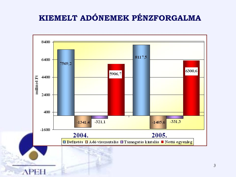 3 KIEMELT ADÓNEMEK PÉNZFORGALMA 2004.2005.
