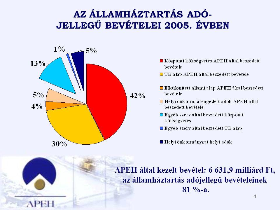 4 AZ ÁLLAMHÁZTARTÁS ADÓ- JELLEGŰ BEVÉTELEI 2005. ÉVBEN APEH által kezelt bevétel: 6 631,9 milliárd Ft, az államháztartás adójellegű bevételeinek 81 %-