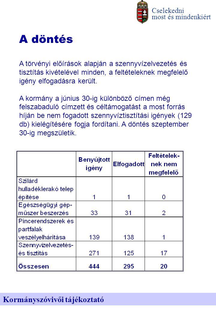 A támogatás megoszlása célok szerint Cselekedni most és mindenkiért Kormányszóvivői tájékoztató