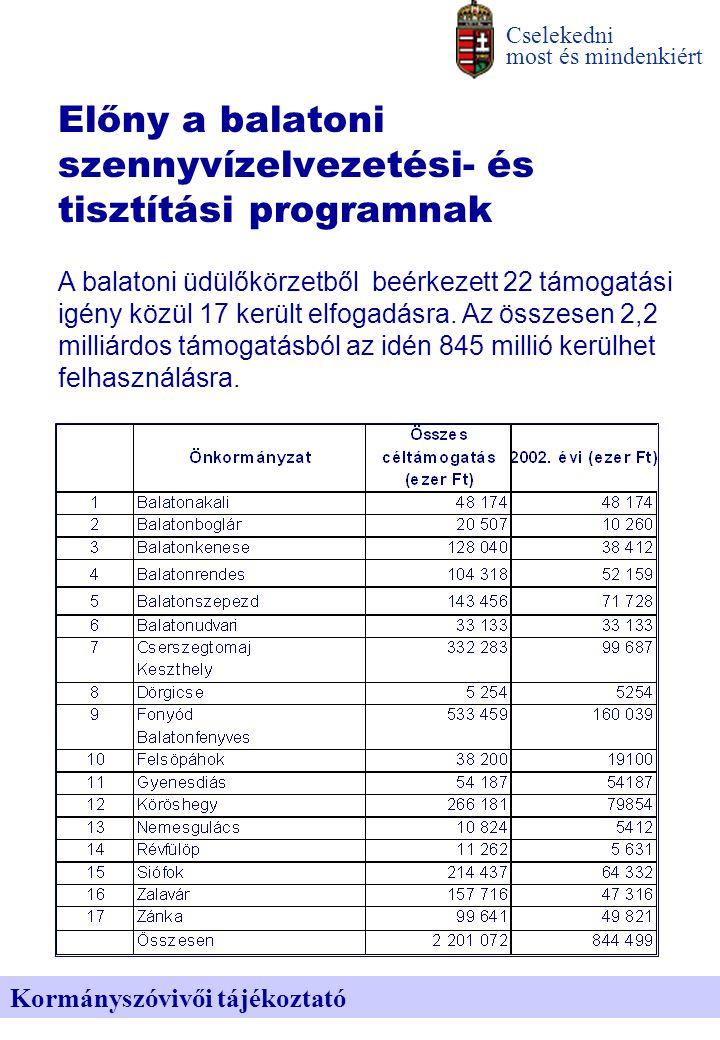 Előny a balatoni szennyvízelvezetési- és tisztítási programnak Cselekedni most és mindenkiért Kormányszóvivői tájékoztató A balatoni üdülőkörzetből beérkezett 22 támogatási igény közül 17 került elfogadásra.