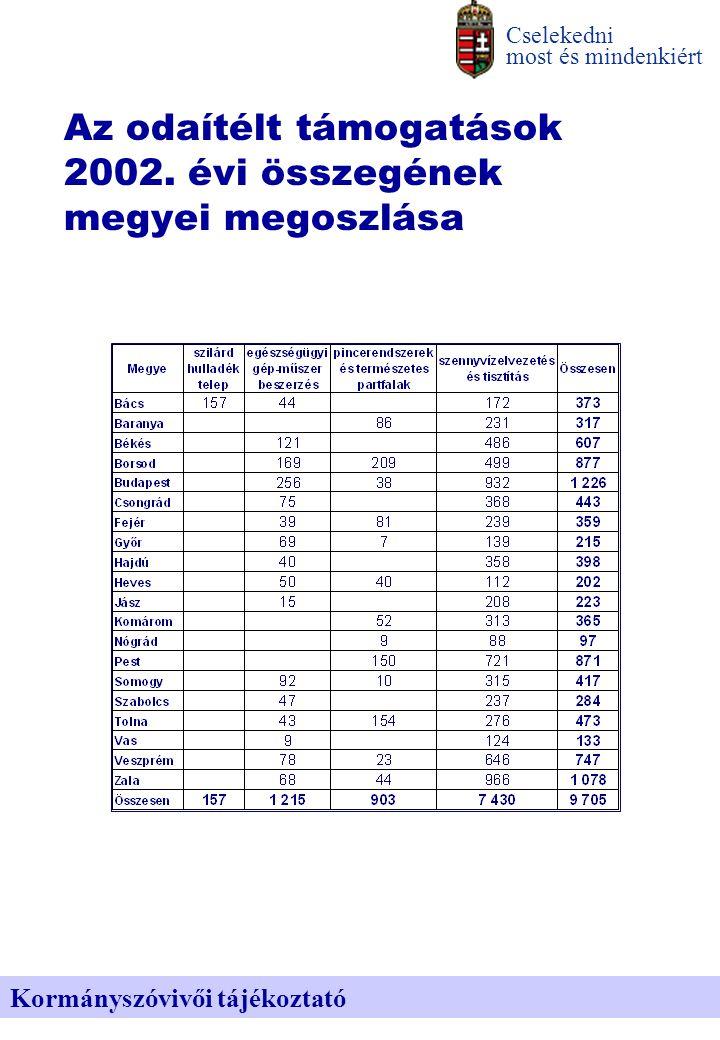 Az odaítélt támogatások 2002.