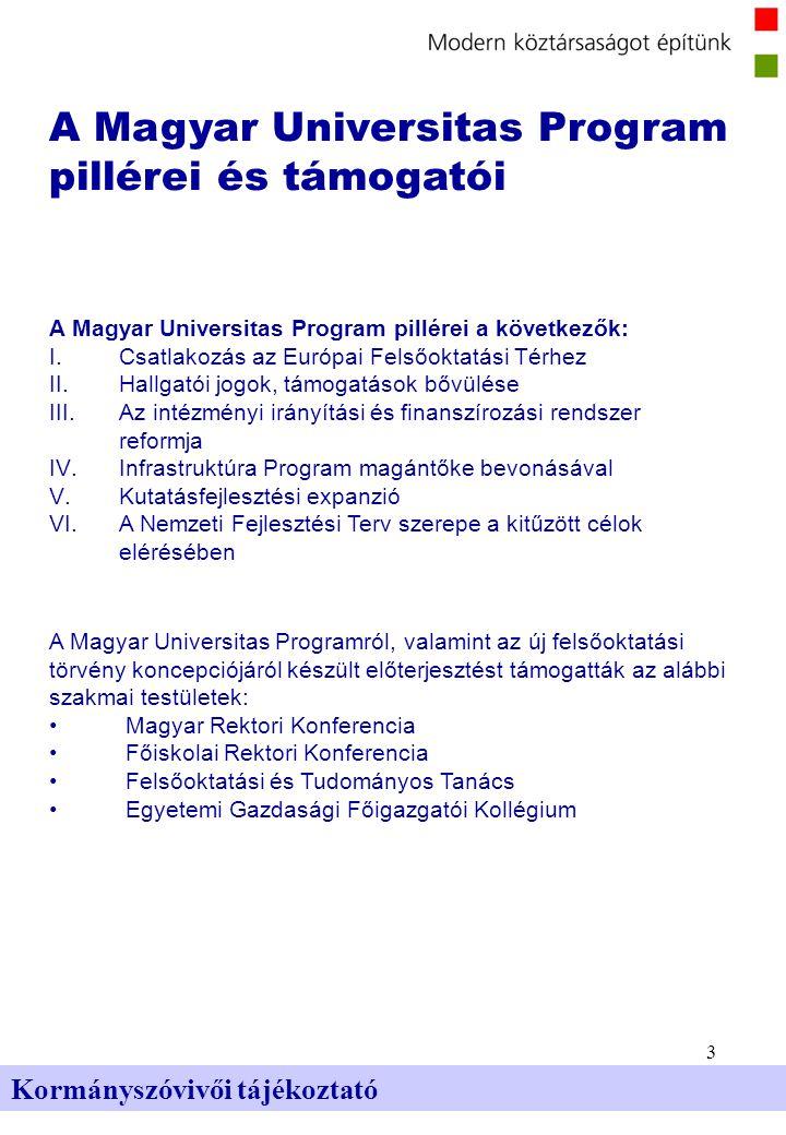 3 Kormányszóvivői tájékoztató A Magyar Universitas Program pillérei és támogatói A Magyar Universitas Program pillérei a következők: I.Csatlakozás az Európai Felsőoktatási Térhez II.Hallgatói jogok, támogatások bővülése III.Az intézményi irányítási és finanszírozási rendszer reformja IV.Infrastruktúra Program magántőke bevonásával V.Kutatásfejlesztési expanzió VI.A Nemzeti Fejlesztési Terv szerepe a kitűzött célok elérésében A Magyar Universitas Programról, valamint az új felsőoktatási törvény koncepciójáról készült előterjesztést támogatták az alábbi szakmai testületek: Magyar Rektori Konferencia Főiskolai Rektori Konferencia Felsőoktatási és Tudományos Tanács Egyetemi Gazdasági Főigazgatói Kollégium