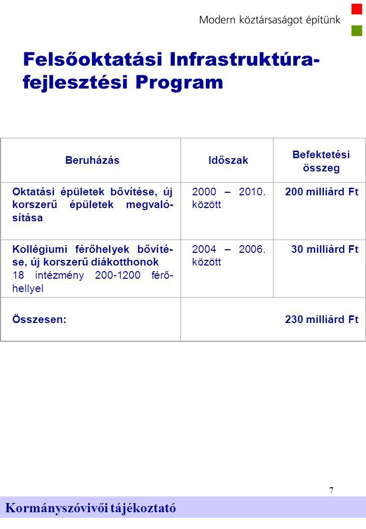 7 Kormányszóvivői tájékoztató Felsőoktatási Infrastruktúra- fejlesztési Program BeruházásIdőszak Befektetési összeg Oktatási épületek bővítése, új korszerű épületek megvaló- sítása 2000 – 2010.
