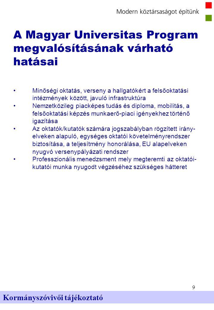 9 Kormányszóvivői tájékoztató A Magyar Universitas Program megvalósításának várható hatásai Minőségi oktatás, verseny a hallgatókért a felsőoktatási intézmények között, javuló infrastruktúra Nemzetközileg piacképes tudás és diploma, mobilitás, a felsőoktatási képzés munkaerő-piaci igényekhez történő igazítása Az oktatók/kutatók számára jogszabályban rögzített irány- elveken alapuló, egységes oktatói követelményrendszer biztosítása, a teljesítmény honorálása, EU alapelveken nyugvó versenypályázati rendszer Professzionális menedzsment mely megteremti az oktatói- kutatói munka nyugodt végzéséhez szükséges hátteret