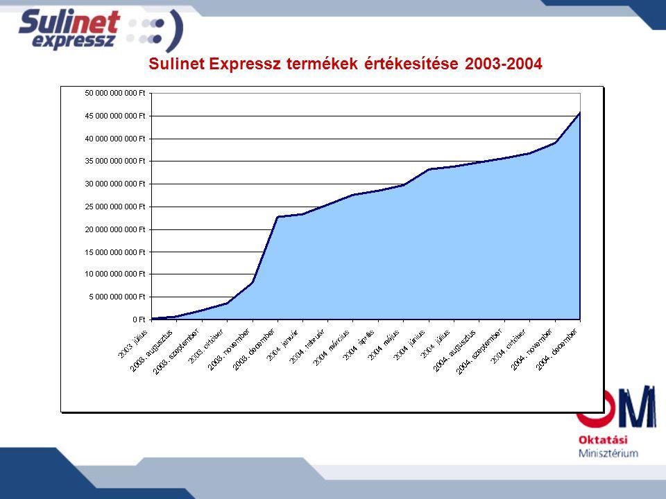 Sulinet Expressz termékek értékesítése 2003-2004