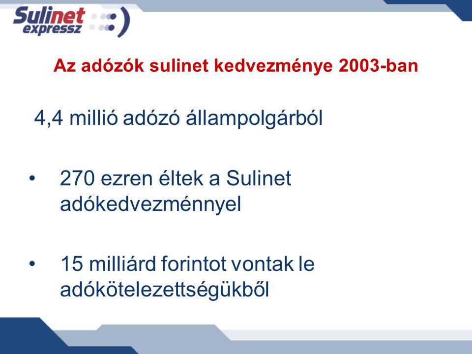 Az adózók sulinet kedvezménye 2003-ban 4,4 millió adózó állampolgárból 270 ezren éltek a Sulinet adókedvezménnyel 15 milliárd forintot vontak le adókö