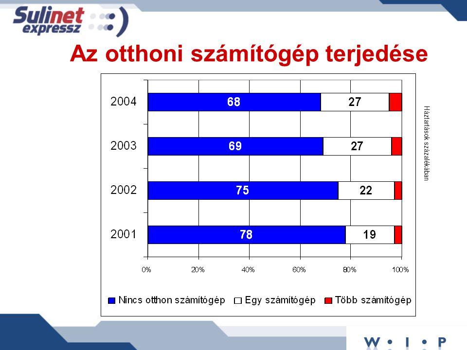 Az adózók sulinet kedvezménye 2003-ban 4,4 millió adózó állampolgárból 270 ezren éltek a Sulinet adókedvezménnyel 15 milliárd forintot vontak le adókötelezettségükből