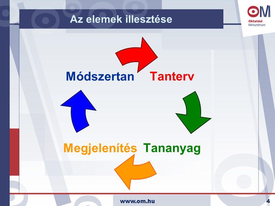 www.om.hu5 Az elemek illesztése Módszertan+Tanterv+Tananyag+Megjelenítés