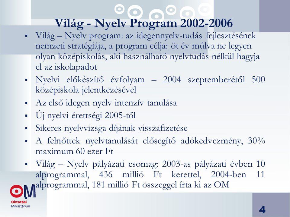 4 Világ - Nyelv Program 2002-2006  Világ – Nyelv program: az idegennyelv-tudás fejlesztésének nemzeti stratégiája, a program célja: öt év múlva ne legyen olyan középiskolás, aki használható nyelvtudás nélkül hagyja el az iskolapadot  Nyelvi előkészítő évfolyam – 2004 szeptemberétől 500 középiskola jelentkezésével  Az első idegen nyelv intenzív tanulása  Új nyelvi érettségi 2005-től  Sikeres nyelvvizsga díjának visszafizetése  A felnőttek nyelvtanulását elősegítő adókedvezmény, 30% maximum 60 ezer Ft  Világ – Nyelv pályázati csomag: 2003-as pályázati évben 10 alprogrammal, 436 millió Ft kerettel, 2004-ben 11 alprogrammal, 181 millió Ft összeggel írta ki az OM 