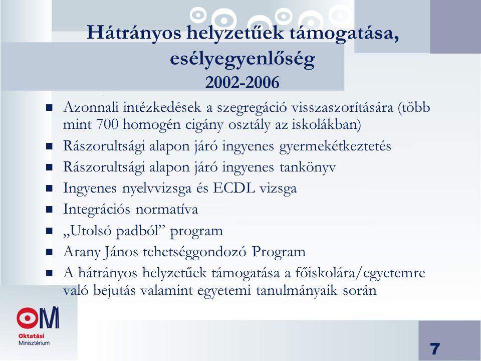 """7 Hátrányos helyzetűek támogatása, esélyegyenlőség 2002-2006 n Azonnali intézkedések a szegregáció visszaszorítására (több mint 700 homogén cigány osztály az iskolákban) n Rászorultsági alapon járó ingyenes gyermekétkeztetés n Rászorultsági alapon járó ingyenes tankönyv n Ingyenes nyelvvizsga és ECDL vizsga n Integrációs normatíva n """"Utolsó padból program n Arany János tehetséggondozó Program n A hátrányos helyzetűek támogatása a főiskolára/egyetemre való bejutás valamint egyetemi tanulmányaik során"""