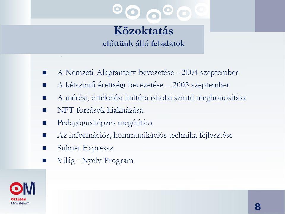 8 Közoktatás előttünk álló feladatok n A Nemzeti Alaptanterv bevezetése - 2004 szeptember n A kétszintű érettségi bevezetése – 2005 szeptember n A mérési, értékelési kultúra iskolai szintű meghonosítása n NFT források kiaknázása n Pedagógusképzés megújítása n Az információs, kommunikációs technika fejlesztése n Sulinet Expressz n Világ - Nyelv Program
